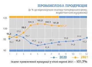 Совместный проект «Михаил Погребинский» и «ЭкономистUA» .провели аналитику экономических показателей в Украине.